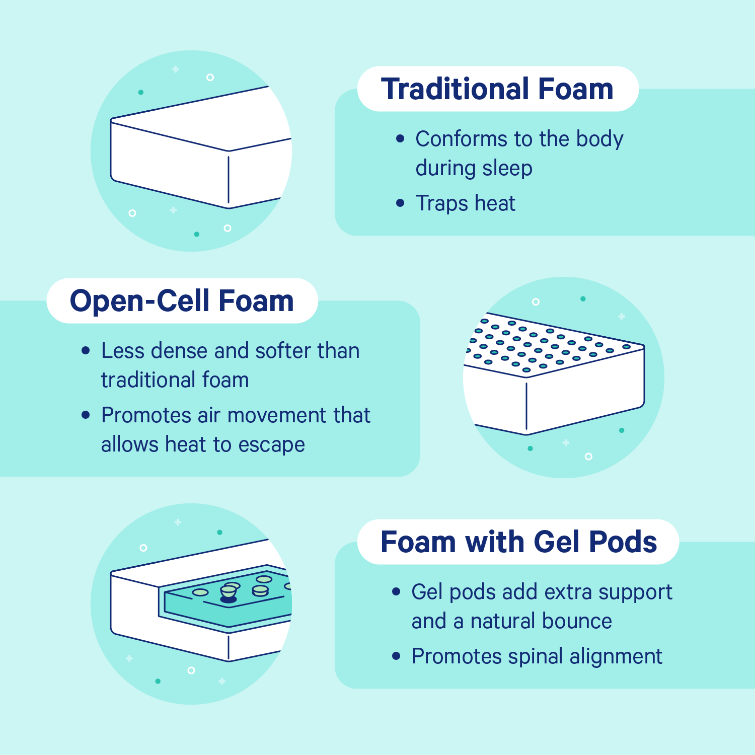 Different memory foam mattress types: traditional foam, open cell, and gel pod.