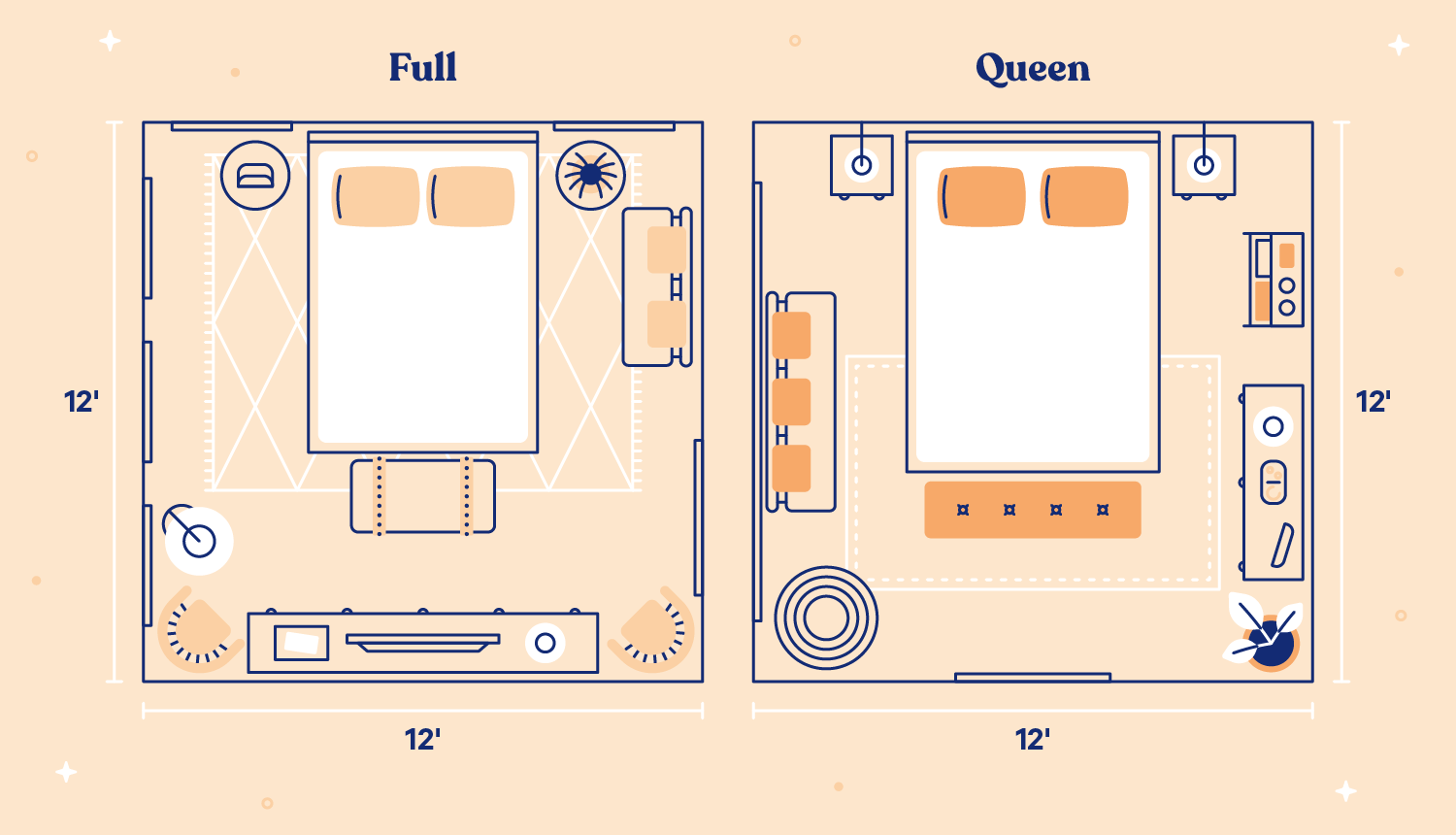 Two 12' by 12' rooms side-by-side showing the full takes up slightly less space than the queen-sized bed.