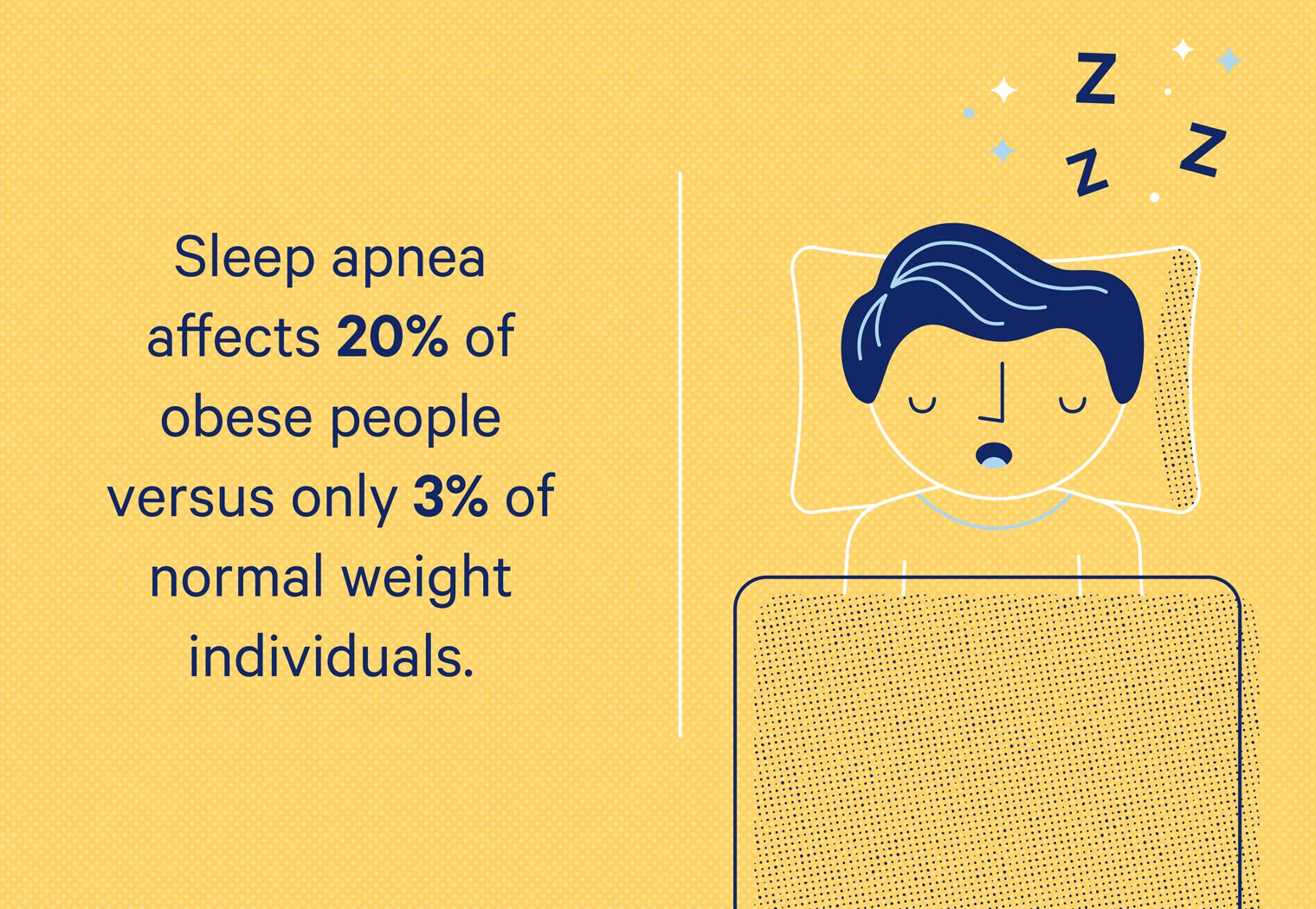 Above average weight people are 17% more likely to be affected by sleep apnea than individuals with a normal weight.