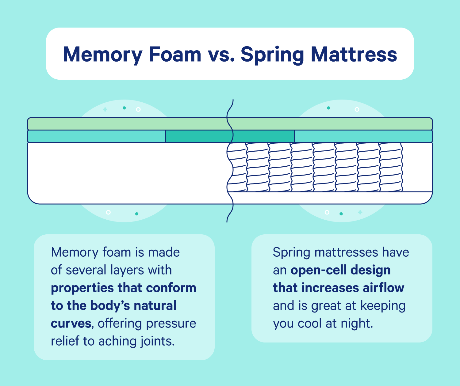 Side-by-side comparison of a memory foam and spring mattress