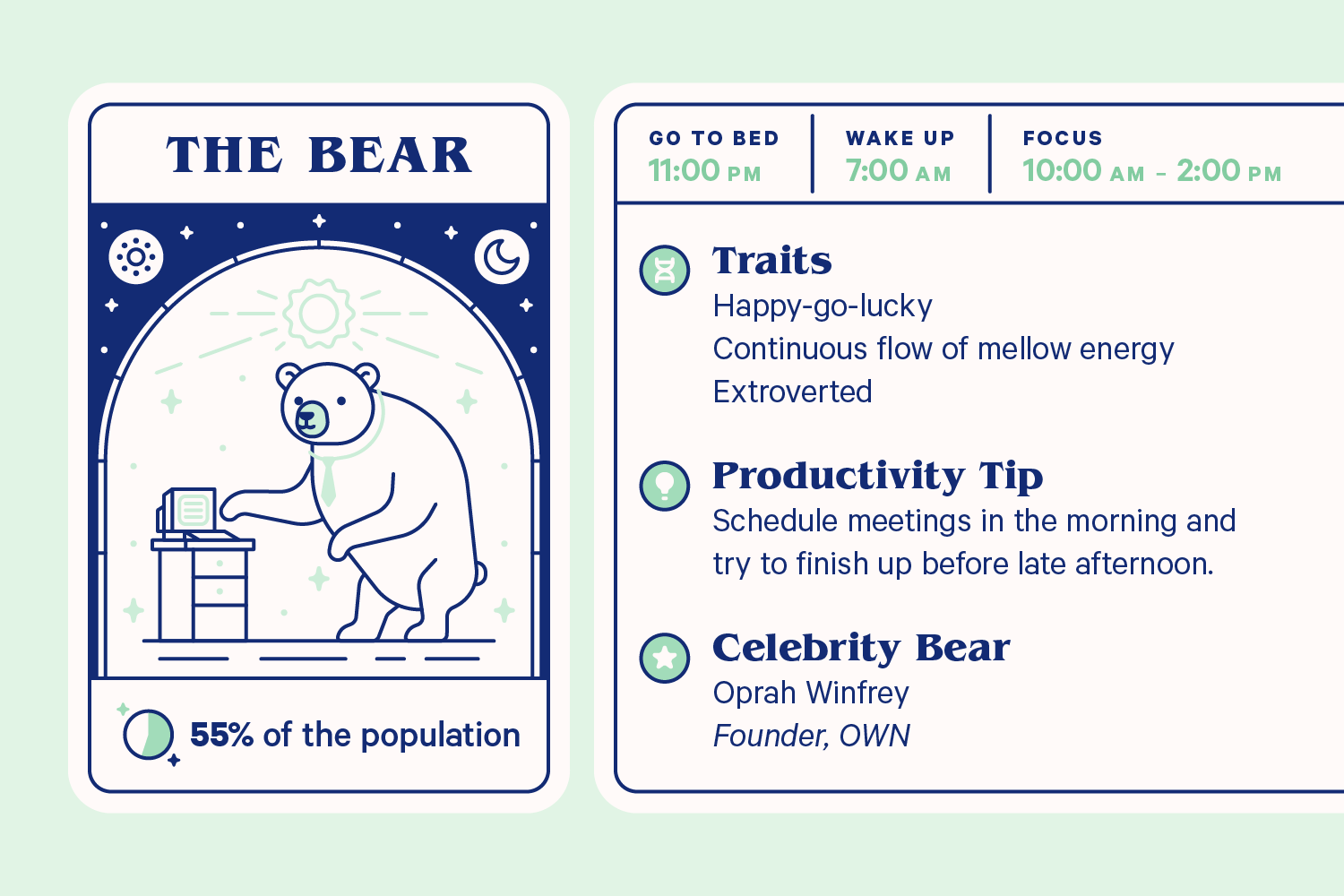 An infographic showing the following information about the bear: Goes to bed: 11:00 pm, wakes at 7:00 am, focus time is from 1-:-- am to 2:00 pm. Traits: happy-go-lucky, continuous flow of mellow energy, extroverted. Productivity tip: Schedule meetings in the morning and try to finish up before  late afternoon. Celebrity Bear: Oprah Winfrey, Founder of OWN.