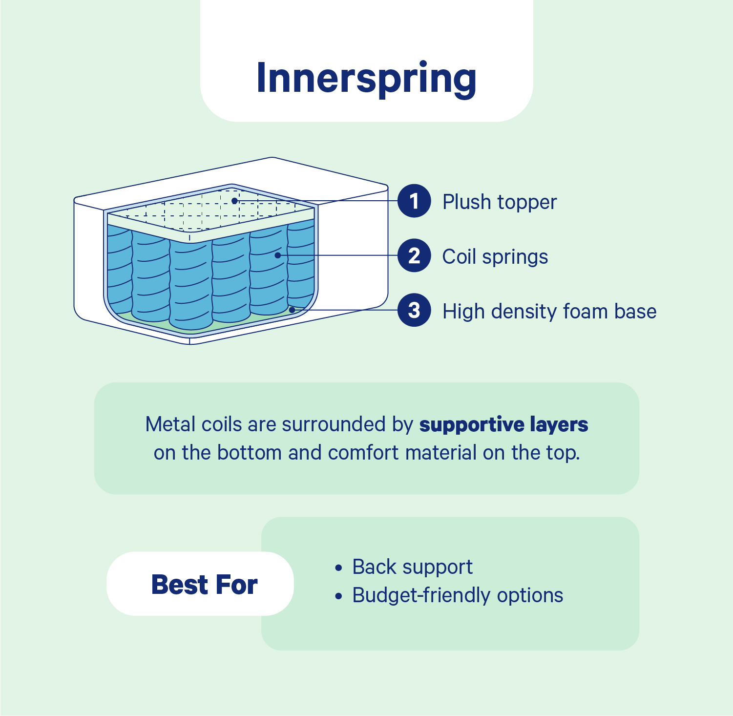 Diagram: Parts of an Innerspring Mattress