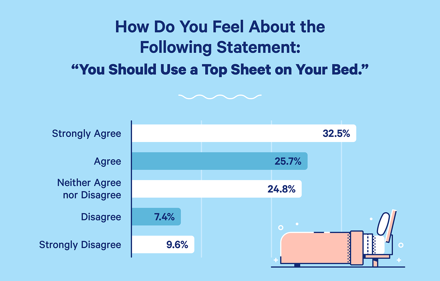Survey question: How do you feel about the following statement: You should Use a Top Sheet on Your Bed. Survey results: 32.5% strongly agree, 25.7% agree, 24.8% neither agree or disagree, 7.4% disagree, and 9.6% strongly disagree.