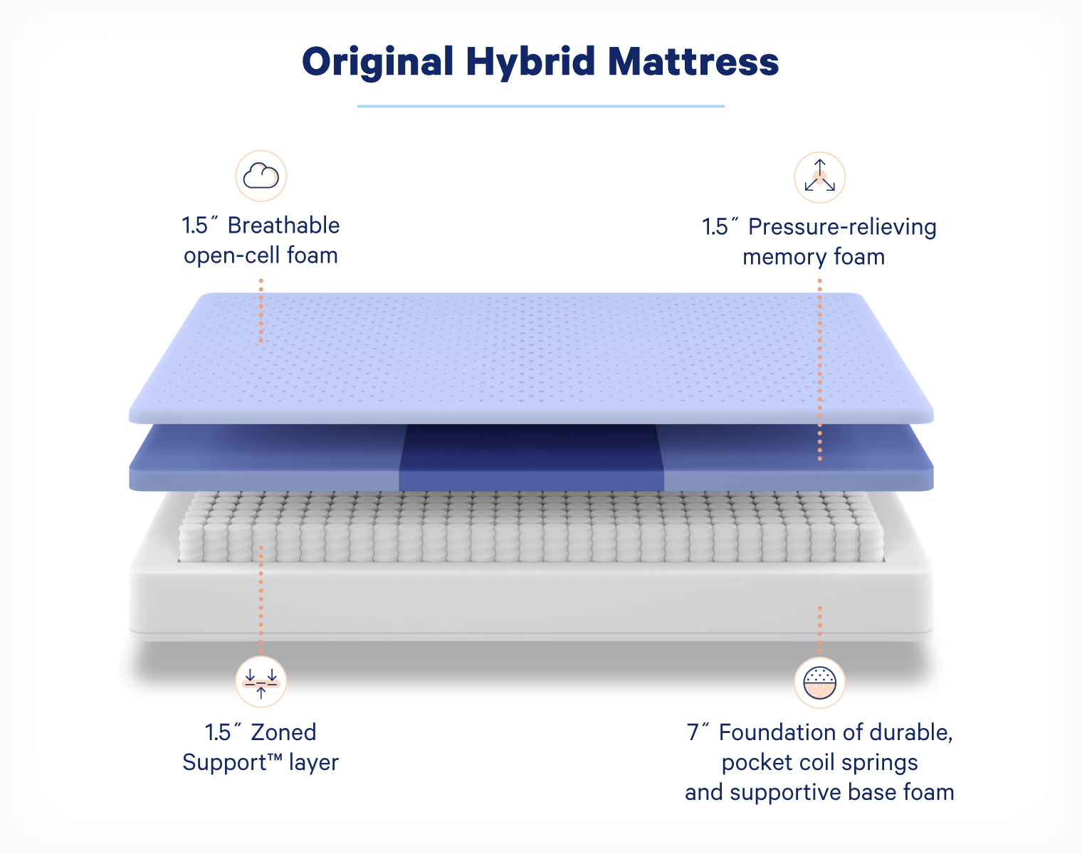 A diagram that breaks down the foam and pocket coil spring layers of the Casper Hybrid Mattress.