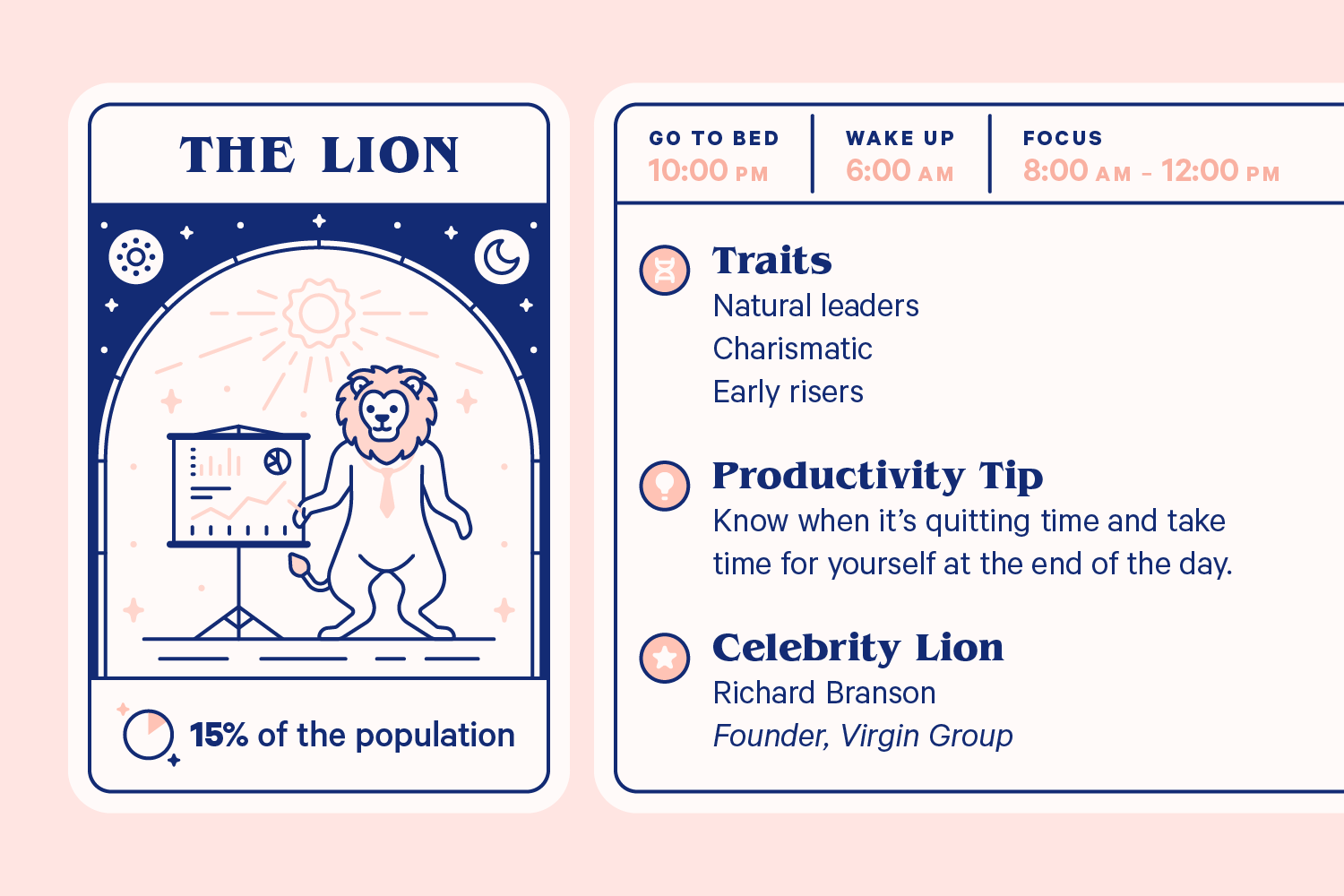 Infographic displaying information about The Lion. Goes to bed at 10:00 pm, wakes at 6:00 am, focus time from 8:00 am to 12:00 pm. Traits: Natural leaders, charismatic, early risers. Productivity tip: Know when it's quitting time and take time for yourself at the end of the day. Celebrity Lion: Richard Branson, Founder of Virgin Group.