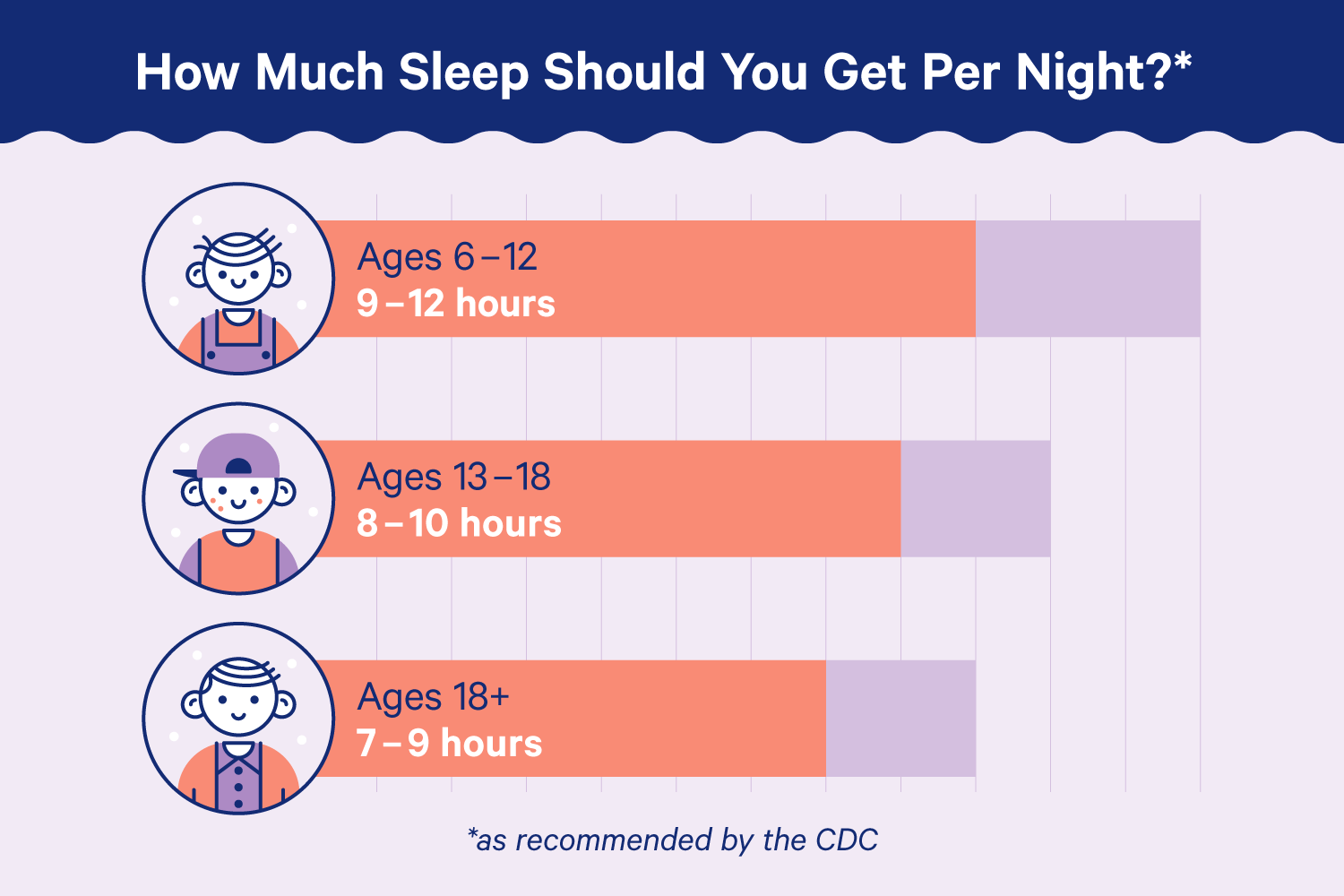 A diagram showing sleep requirement by age. Inforamtion is as follows: Ages 6-12 should get 9-12 hours of sleep, ages 13-18 should get 8-10 hours of sleep, and ages 18 or older should get 7-9 hours of sleep.