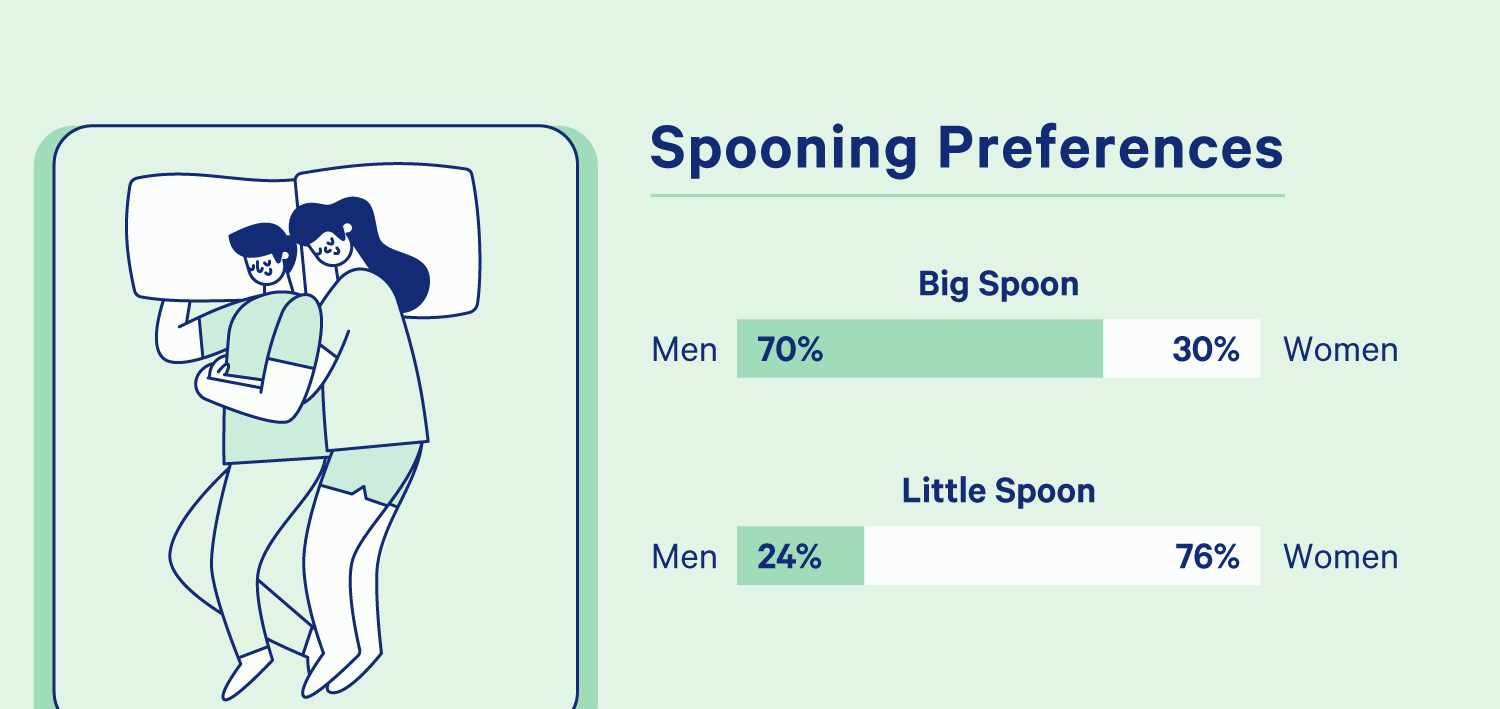 A chart showing preferenced within the spooning sleep position. 70% of men prefer to be the big spoon, compared to 30% of women. 24% of men prefer to be the little spoon as compared to 76% of women. Illustration.