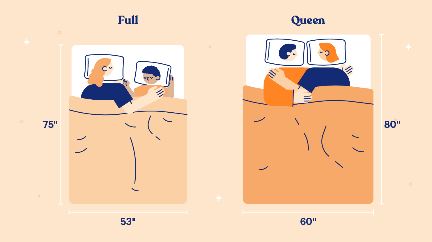A couple sleep on a queen-sized mattress while cuddling and slightly spaced apart while a couple ona  full-sized mattress cuddle and sleep closer together.