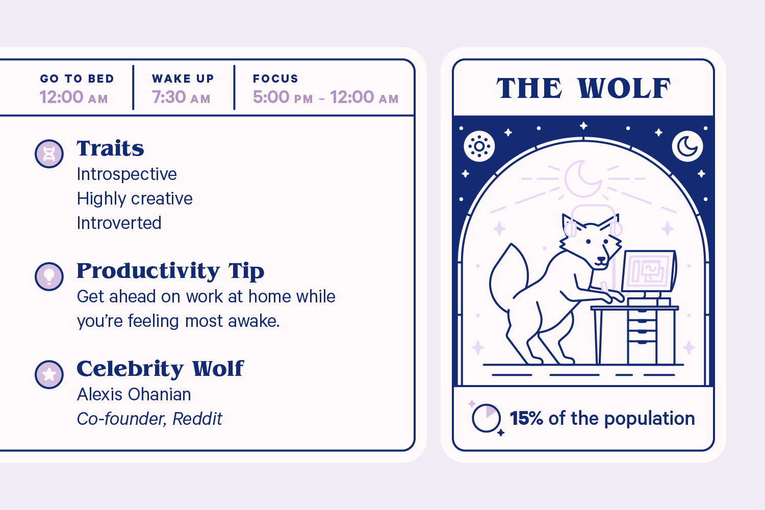 Infographic showing information on The Wolf. Goes to bed: 12:00 am, wakes at 7:30 am, focus time is from 5:00 pm to 12:00 am. Traits: Introspective, highly creative, introverted. Productivity tip: Get ahead on work at home while you're feeling most awake. Celebrity Wolf: lexis Ohanian, co-founder of Reddit.