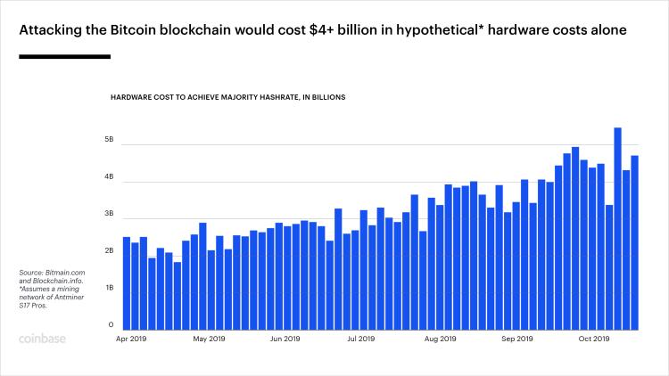 grafico minerario bitcoin