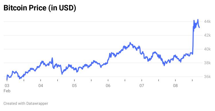 coinbase bitcoin prezzo