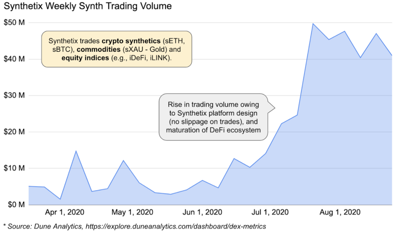 Weekly Synth Trading Volume