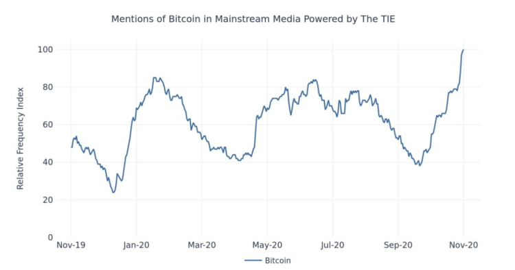 Graph of media mentions in mainstream media powered by TIE