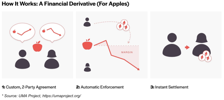 ATB #8 | How It Words: A Financial Derivative (For Apples)