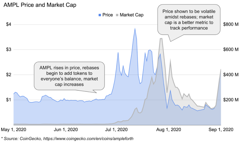 AMPL Price and Market Cap