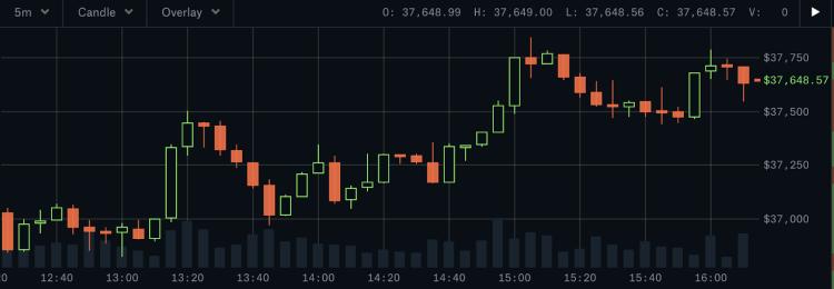Coinbase Pro: Candlestick chart