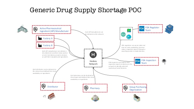 tracking-drug-shortages-with-open-apis-and-hedera-hashgraph-hedera18-19-638