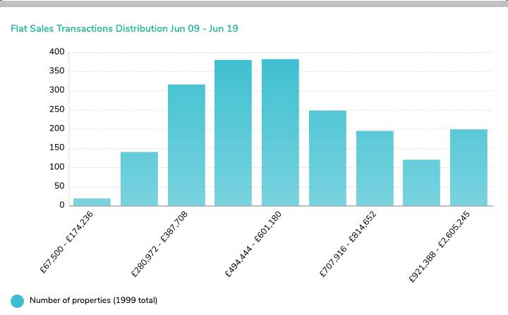 (3) Flat Sales Transactions Distribution Jun 09 - Jun 19