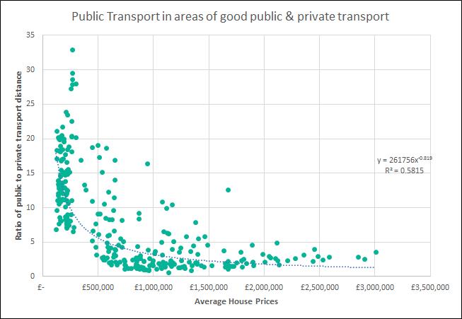 public transport in areas of good public & private