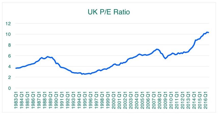 uk-p-e-ratio