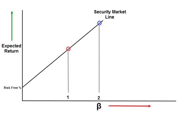 (1) - SECURITY MARKET LINE