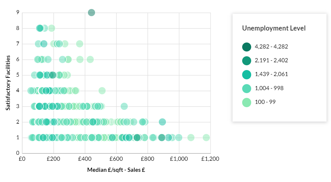 Medin £:sqft - Sales