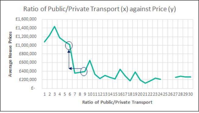 ratio of public (last graph)