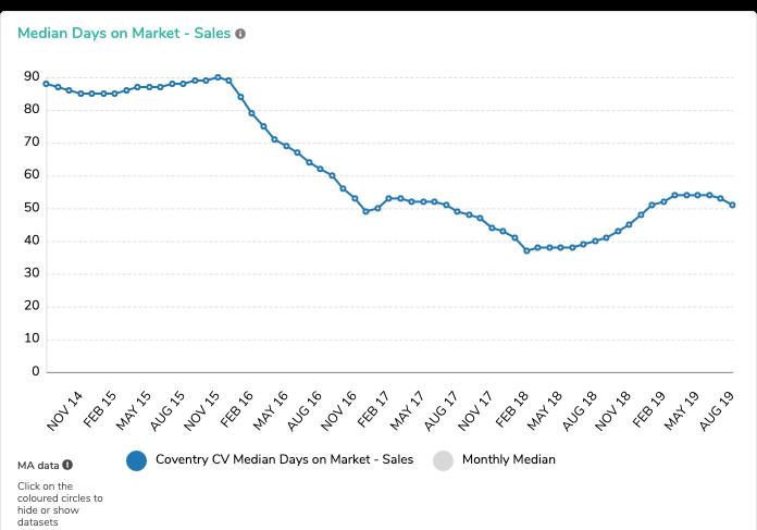 IMG1 - CV Median Days on Market