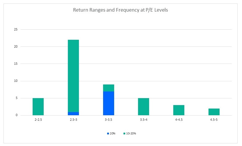 return ranges chart
