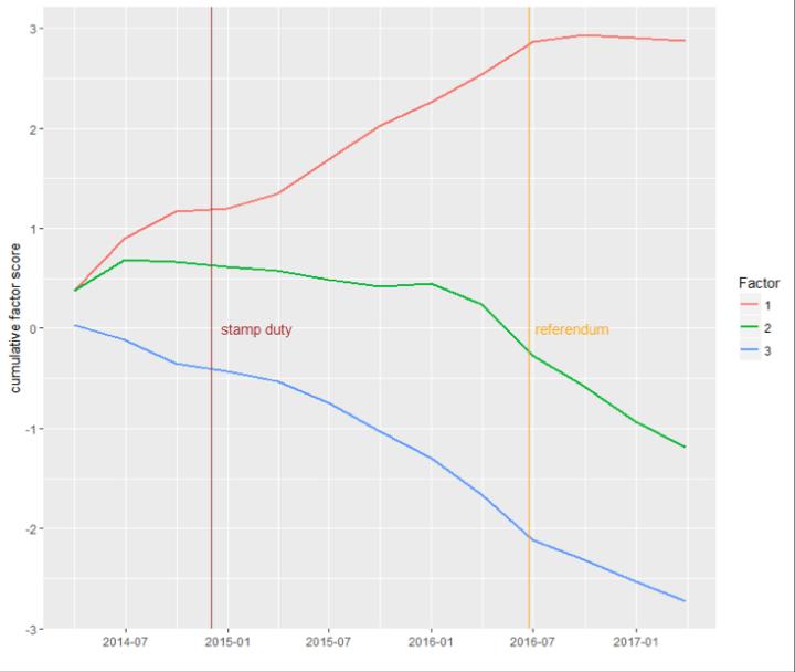 Cumulative Factor Score