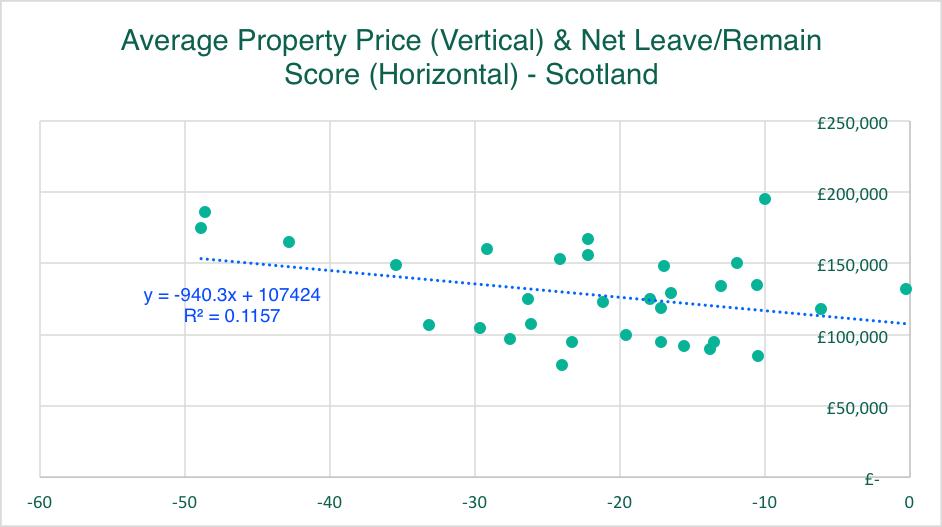 Average Property Price & Net Leave/Remain Score - Scotland