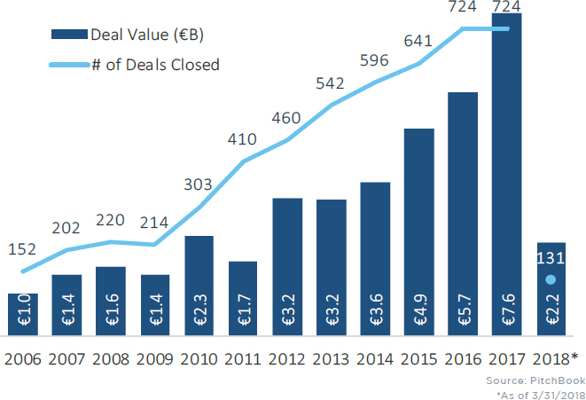 (5) – DEAL VALUE