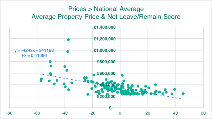 Prices > National Average Average Prop Price and Net Leave:Remain