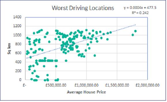 worst driving