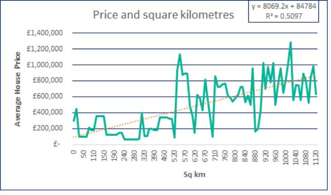 price and square kilometers