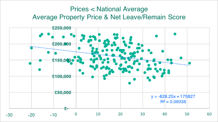 Prices < National Average Average Prop Price Net Leave:Remain Score
