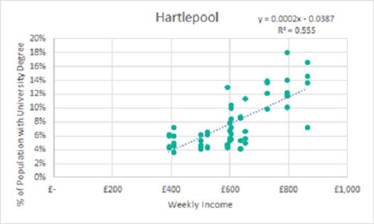 Hartelpool - 1