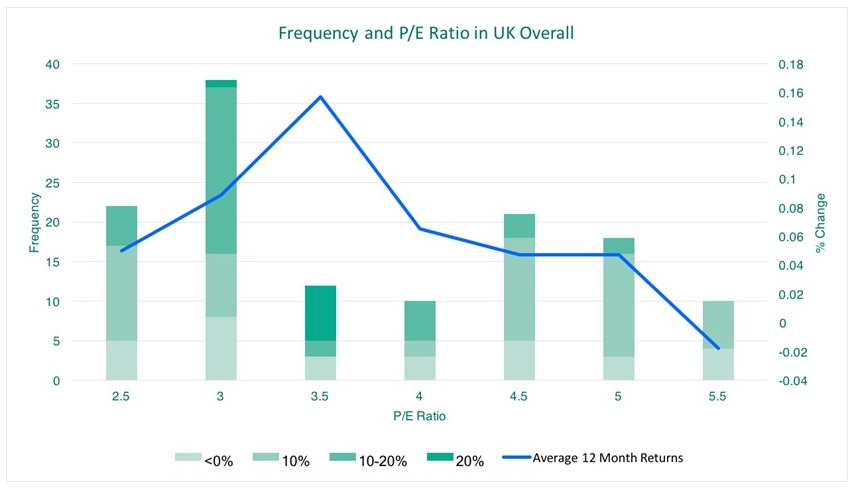 frequency-p-e-chart