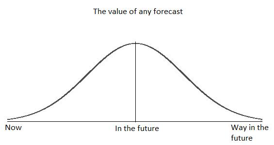 The Value of any forecast