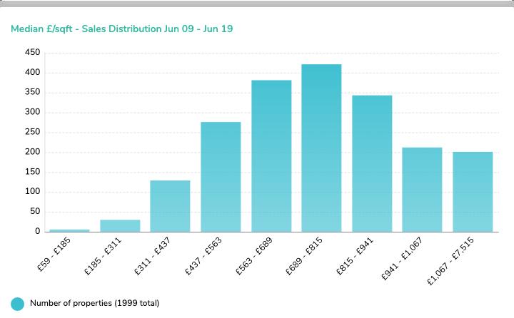(2) Median £ sqft - Sales Distribution Jun 09 - Jun 19