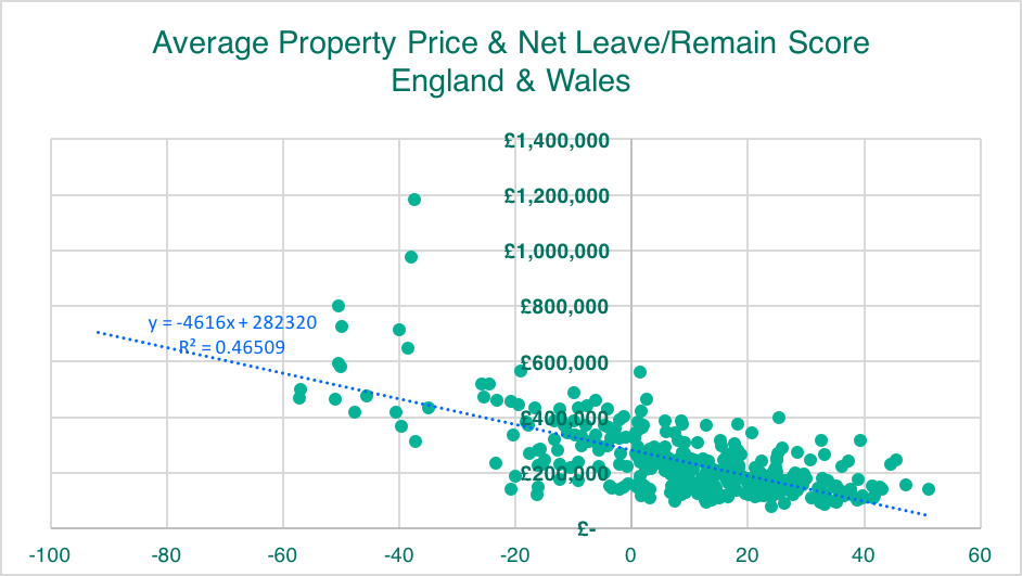 Average Property Price & Net Leave/Remain Score - England/Wales