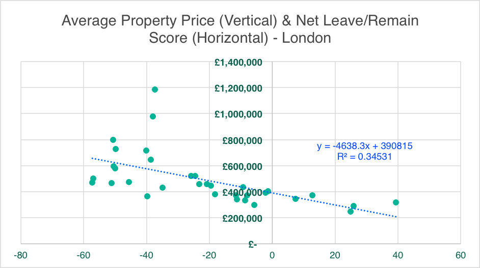 Average Property Price & Net Leave/Remain Score - London