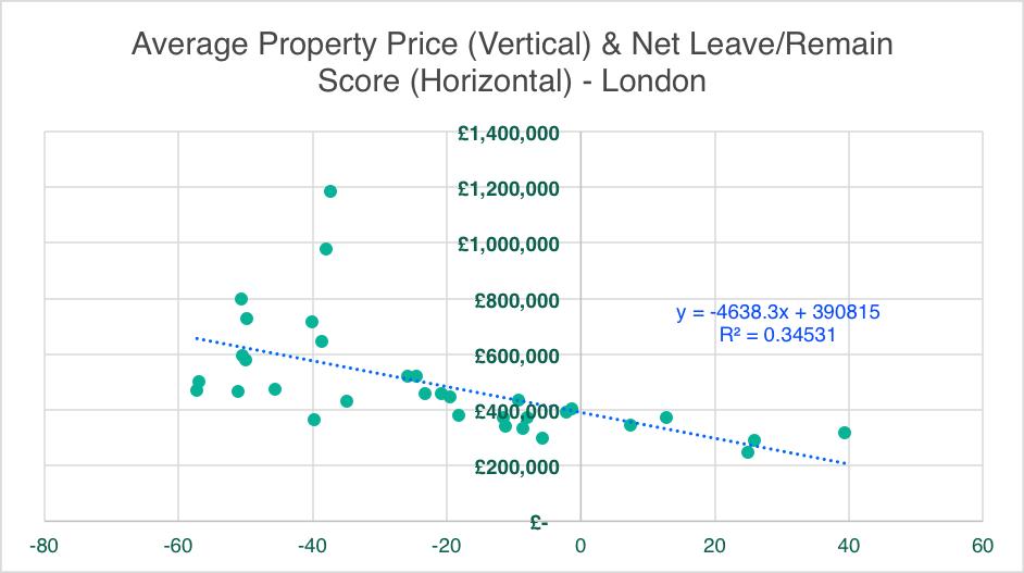 Average Property Price & Net Leave/Remain Score - London