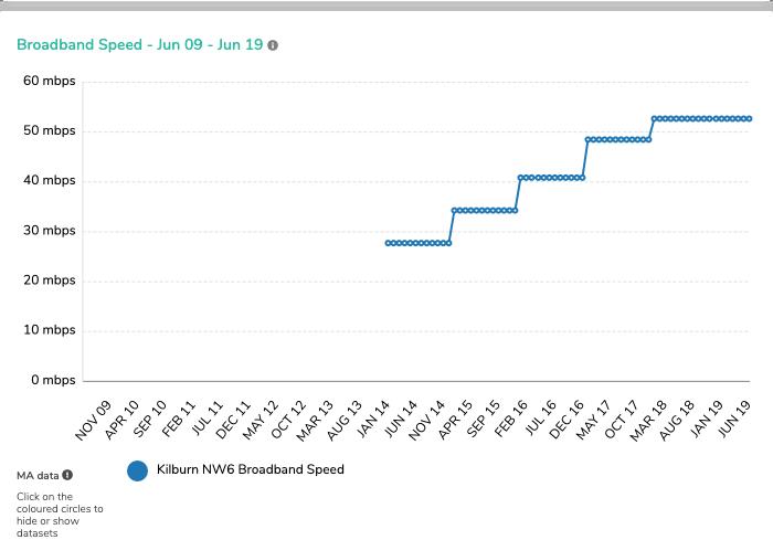 (8) NW6 Broadband Speed