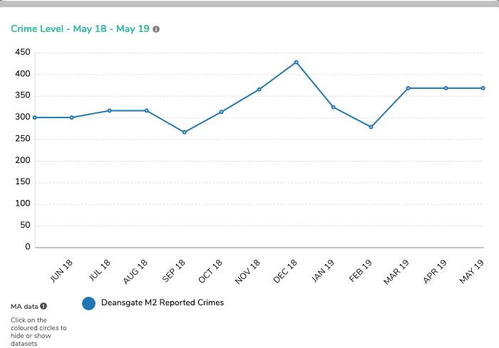 IMG 4 - Deansgate Crime Level