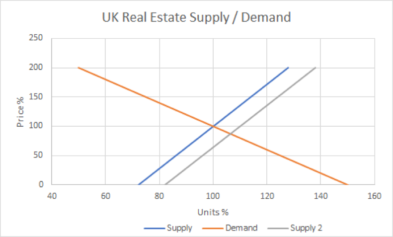 1- UK Real Estate Supply: Demand
