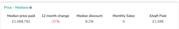 IMG 1 - MEDIAN PRICE FOR WC2