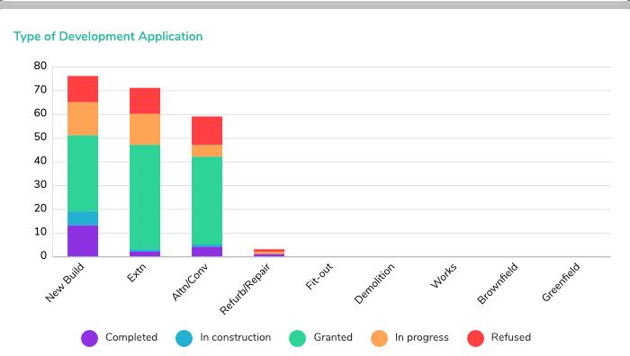 (4) Type of Development Application