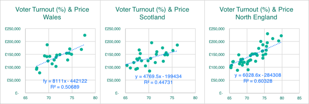 Voter Turnout (All three)