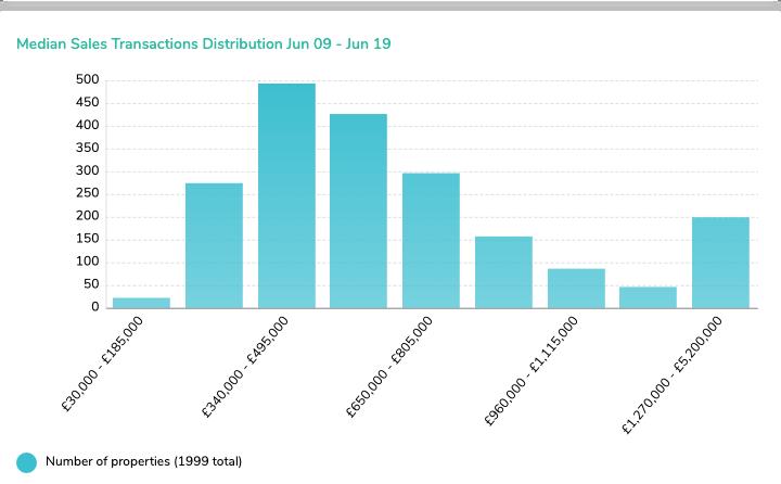 (1) Median Sales Transactions Distribution Jun 09 - Jun 19